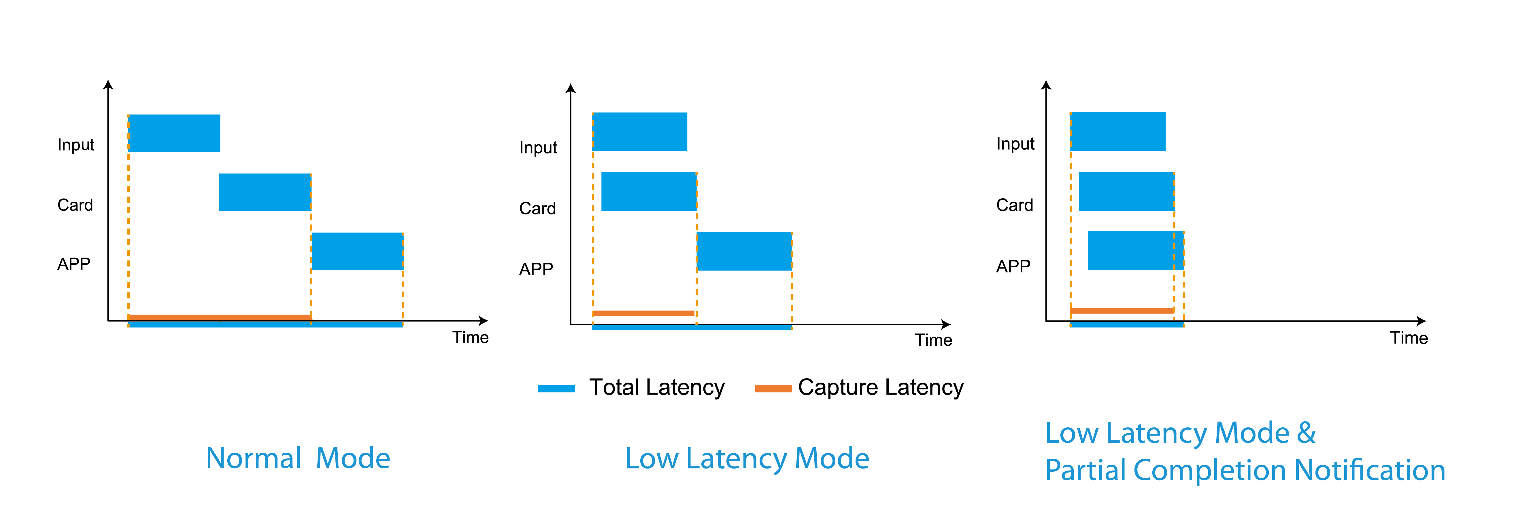 Delay in different modes
