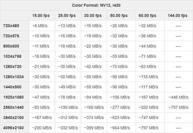 Resolution-frame rate-bandwidth relationship for NV12, I420 color formats