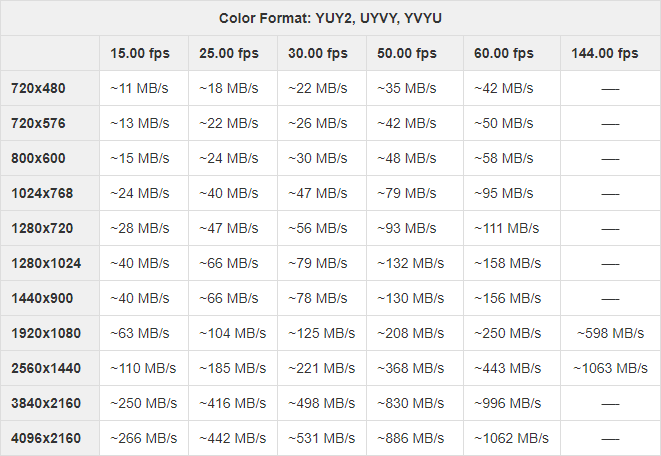 Resolution-frame rate-bandwidth relationship for YUY2, UYVY, YVYU color formats