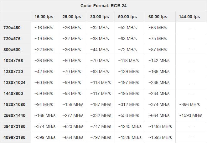 Resolution-frame rate-bandwidth relationship for RGB color format